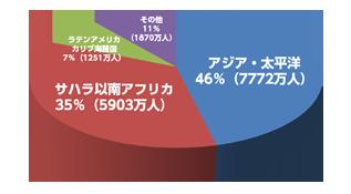 国際労働機関:2013年発表推計 地域別児童労働者数のグラフ