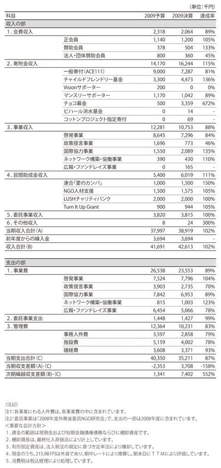ACE2009年度収支計算書および2012年度事業会計予算書