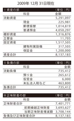2009年度貸借対照表