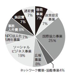 2010年度支出内訳円グラフ