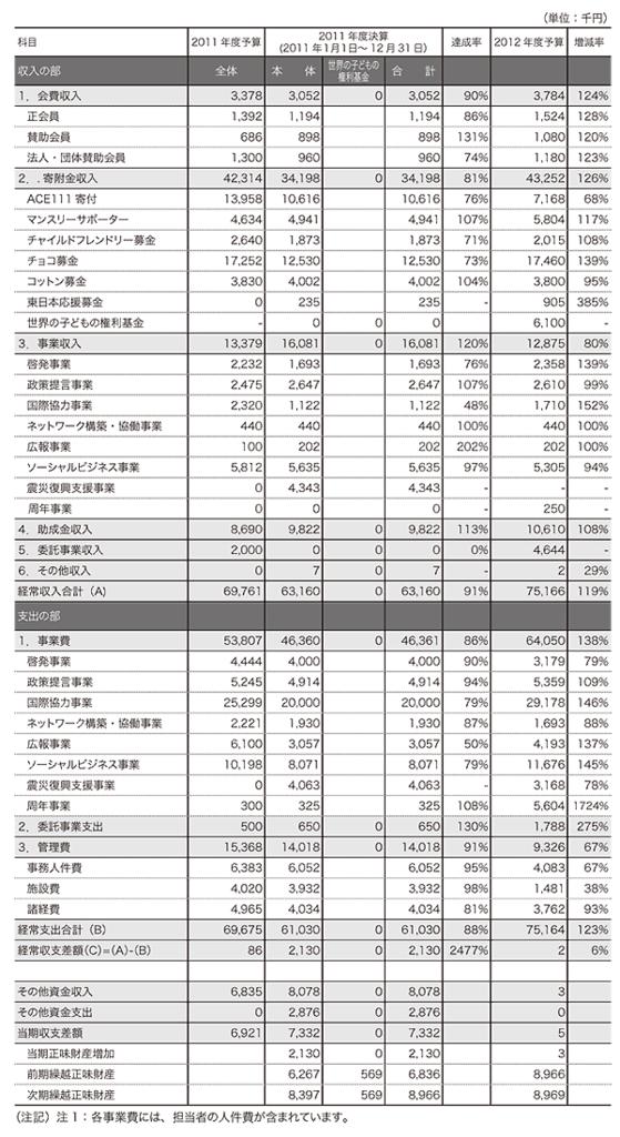 ACE2011年度収支計算書および2012年度事業会計予算書