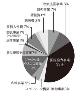 2011年度支出内訳円グラフ
