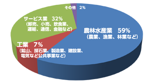 国際労働機関:2013年発表推計 産業別児童労働数のグラフ