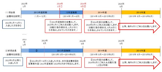 現会員は2013年12月まで有効。これから入会する方は2014年8月まで有効。