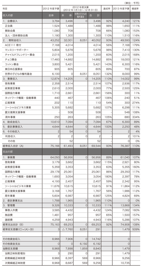 2012年度収支計算書および2013年度事業会計予算書