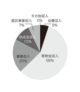 2012年度 収入内訳