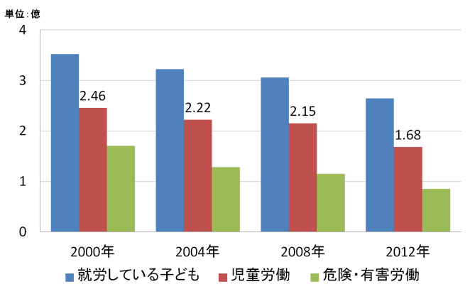 就労している子ども、児童労働、危険・有害労働の推移(2000-2012)