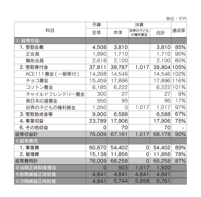 ACE 2013年度(後期)会計収支計算書