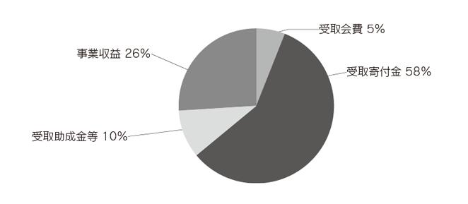 ACE 2013年度(後期)収入内訳