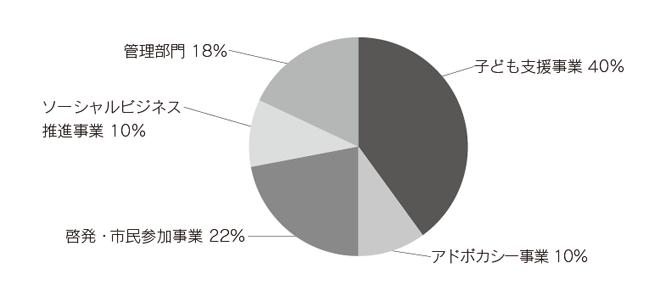 ACE 2013年度(後期)支出内訳