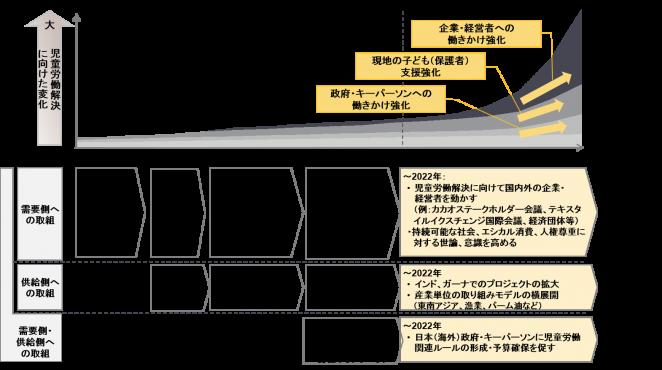 ACE2022年までの中期戦略の方向性の図