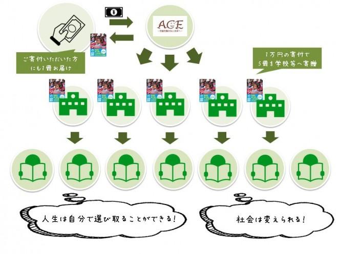 チェンジの扉寄贈プログラムイメージ図