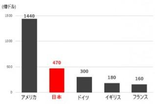 現代奴隷関与品の輸入額のグラフ
