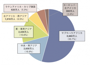 地域別児童労働者数の円グラフ
