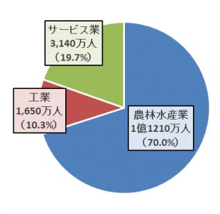 産業別児童労働者のグラフ
