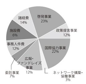 2009年度支出内訳円グラフ