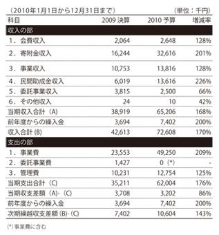 2010年度予算