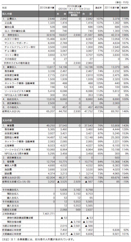 ACE2010年度収支計算書および2011年度事業会計予算書