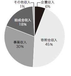 2010年度収入内訳円グラフ