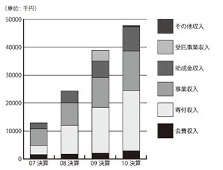 収入推移グラフ