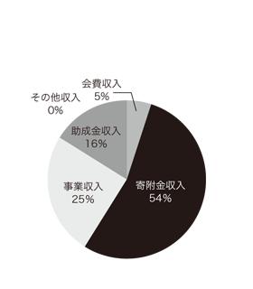 2011年度収入内訳円グラフ
