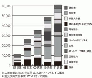 支出推移グラフ