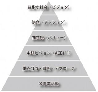 目指す社会(ビジョン)、使命(ミッション)、価値観(バリュー)、中期ビジョン(ACE111)、重点分野・戦略・アプローチ、各事業活動