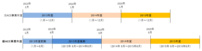 1月~12月だった事業年度を8月~9月に変更します