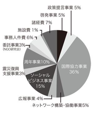 2012年度 支出内訳