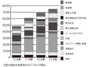 支出の推移(2010年決算から2013年予算まで)