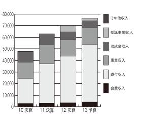 収入の推移(2010年決算から2013年予算まで)