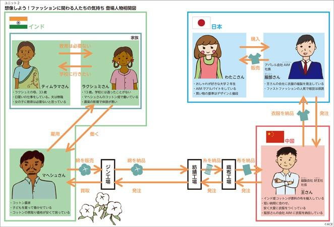 ワークシート例:ロールプレイ用登場人物相関図