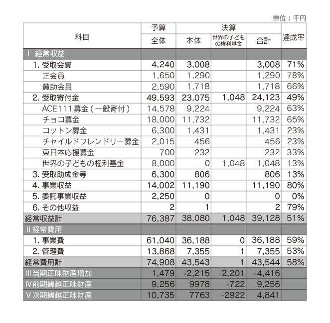 ACE 2013年度(前期)会計収支計算書