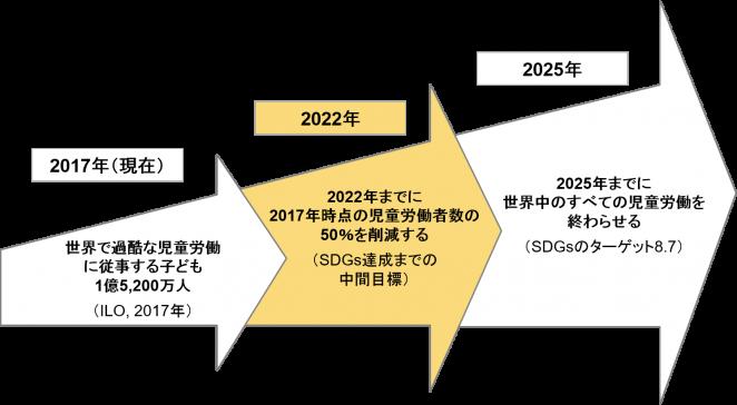 ACEの長期・中期目標の図